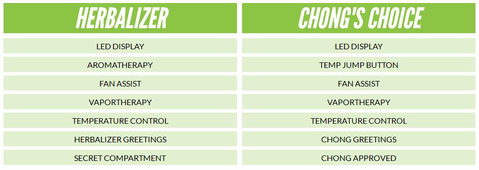 Chong's Choice Best Desktop Vaporizer